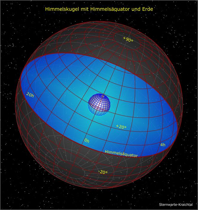 Himmelskugel mit Himmelsäquator und Ekliptik