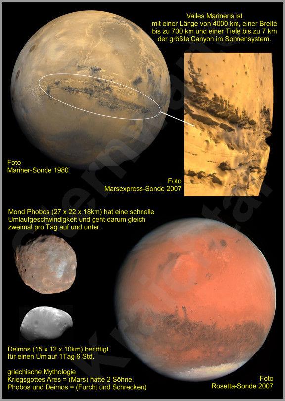 Daten Grafiken Und Fotos Zum Sonnensystem